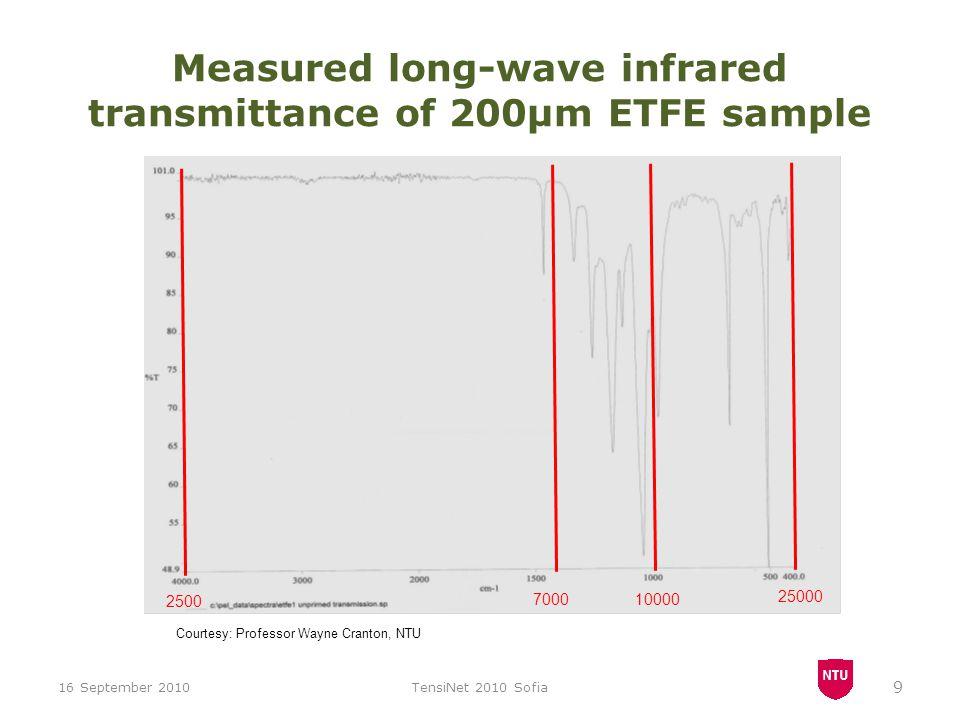 2500 25000 100007000 Measured long-wave infrared transmittance of 200μm ETFE sample 16 September 2010TensiNet 2010 Sofia 9 Courtesy: Professor Wayne C