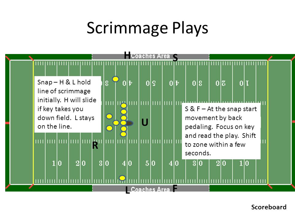 Scrimmage Plays U R H F L S Scoreboard Snap – H & L hold line of scrimmage initially. H will slide if key takes you down field. L stays on the line. S