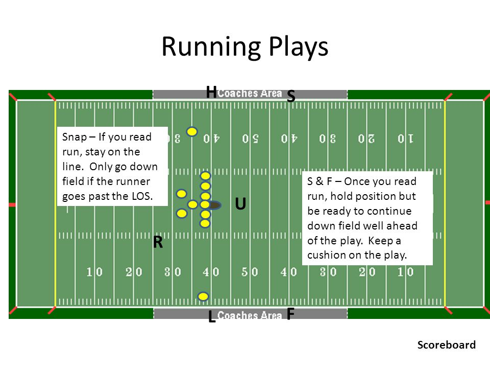 Running Plays U R H F L S Scoreboard Snap – If you read run, stay on the line. Only go down field if the runner goes past the LOS. S & F – Once you re