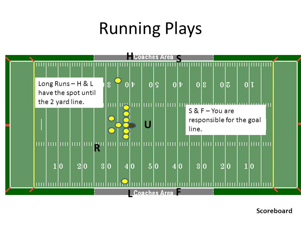Running Plays U R H F L S Scoreboard Long Runs – H & L have the spot until the 2 yard line.