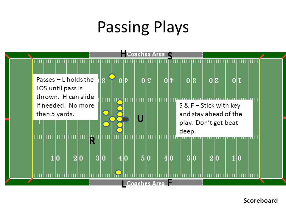 Passing Plays U R H F L S Scoreboard Passes – L holds the LOS until pass is thrown. H can slide if needed. No more than 5 yards. S & F – Stick with ke