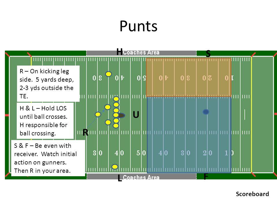 Punts U R H F L S Scoreboard R – On kicking leg side.