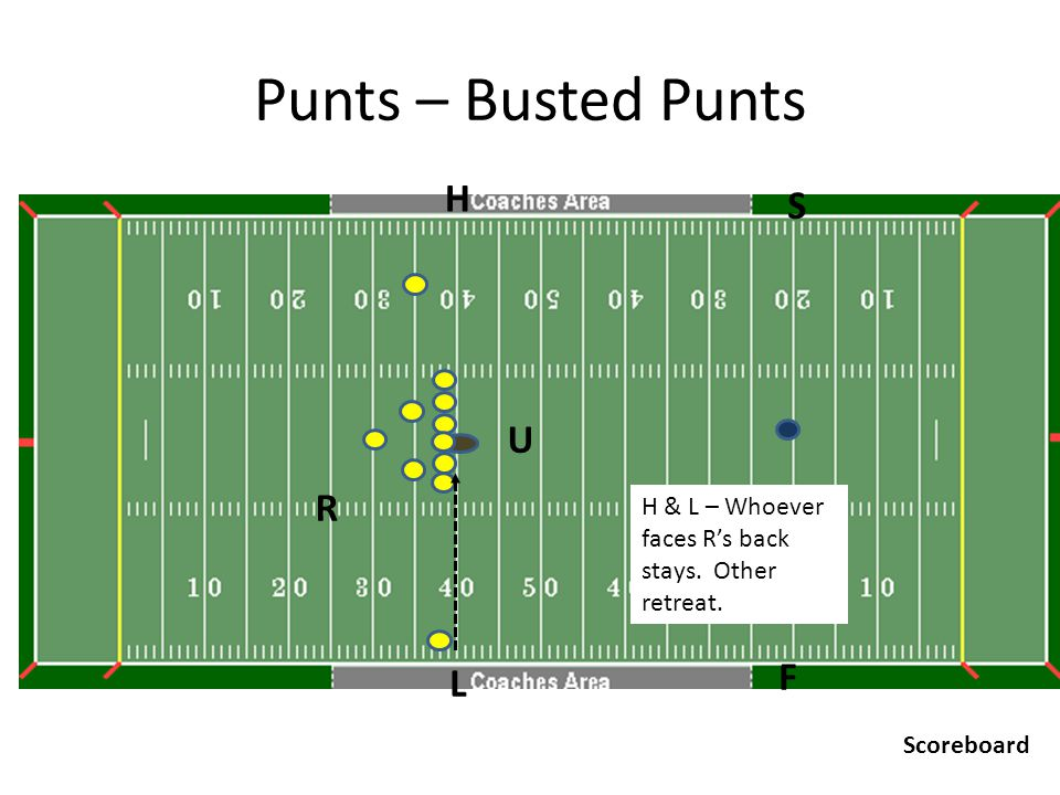 Punts – Busted Punts U R H F L S Scoreboard H & L – Whoever faces R's back stays. Other retreat.