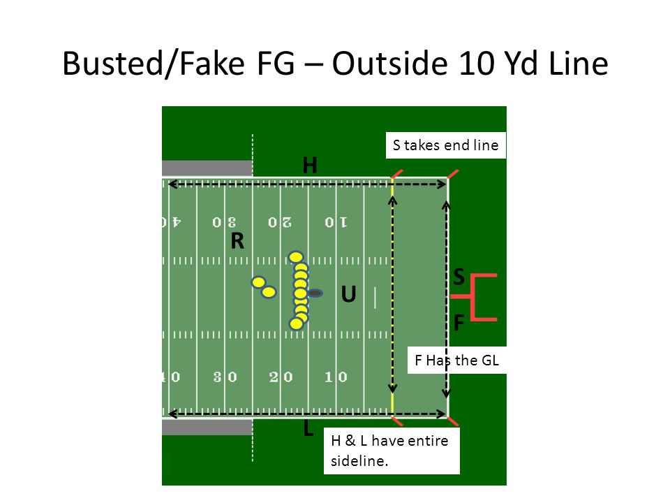 Busted/Fake FG – Outside 10 Yd Line U R H L F S H & L have entire sideline. F Has the GL S takes end line