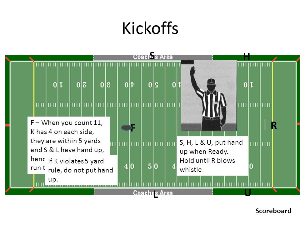 Kickoffs U R H F L S Scoreboard R – responsible for ensuring there are 4 players on each side of kicker when ball is kicked.