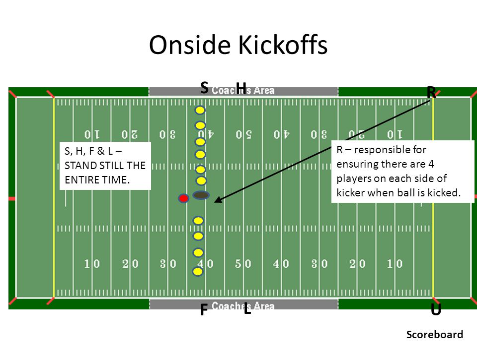 Scrimmage Plays U R H F L S Scoreboard Snap – H & L hold line of scrimmage initially.