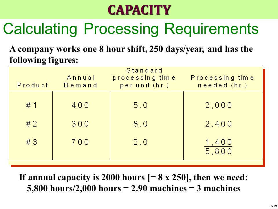 Calculating Processing Requirements If annual capacity is 2000 hours [= 8 x 250], then we need: 5,800 hours/2,000 hours = 2.90 machines = 3 machines A