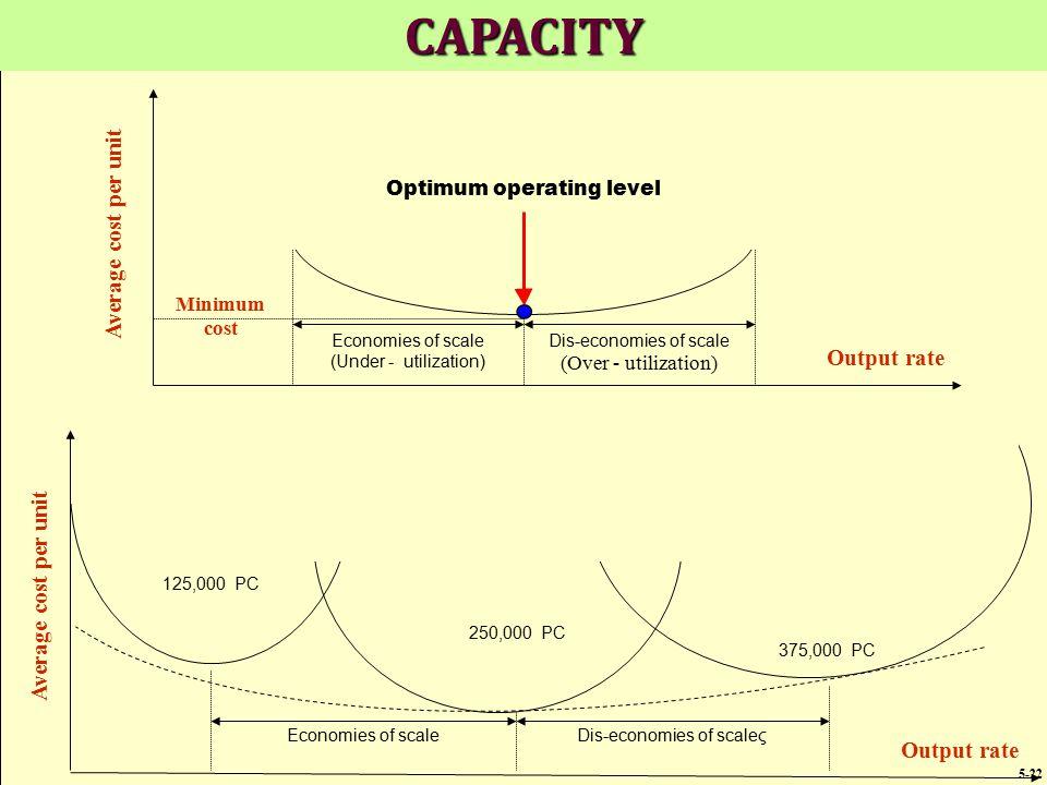 Economies of scaleDis-economies of scaleς 250,000 PC 125,000 PC 375,000 PC Average cost per unit Output rate Economies of scale (Under - utilization)