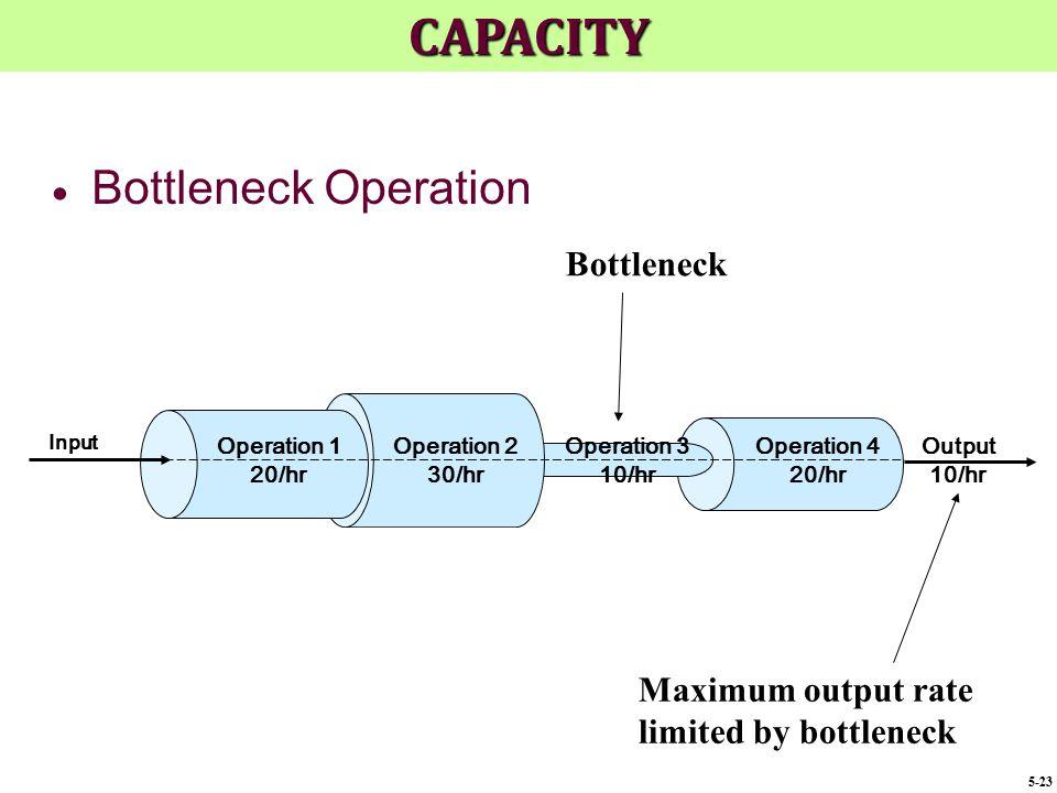 Output 10/hr Operation 3 10/hr Operation 4 20/hr Operation 2 30/hr Operation 1 20/hr Input  Bottleneck Operation Bottleneck Maximum output rate limit