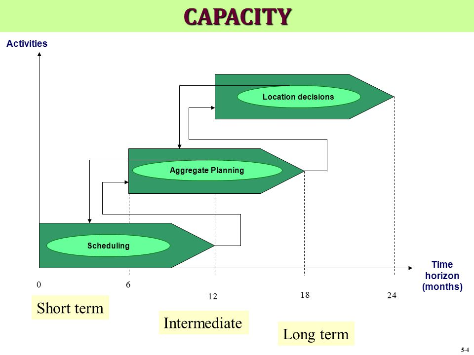 Activities 6 Time horizon (months) 12 18 24 0 Location decisions Aggregate Planning Scheduling Short term Intermediate Long term 5-4 CAPACITY
