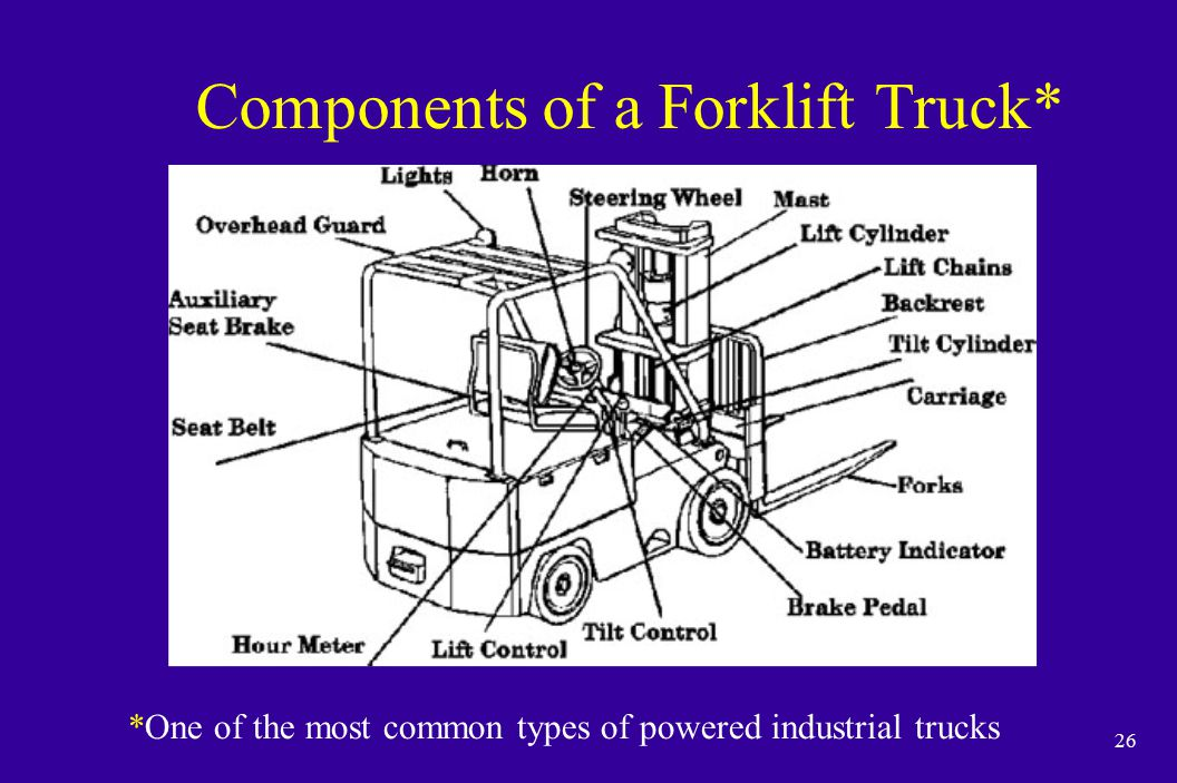 26 Components of a Forklift Truck* *One of the most common types of powered industrial trucks