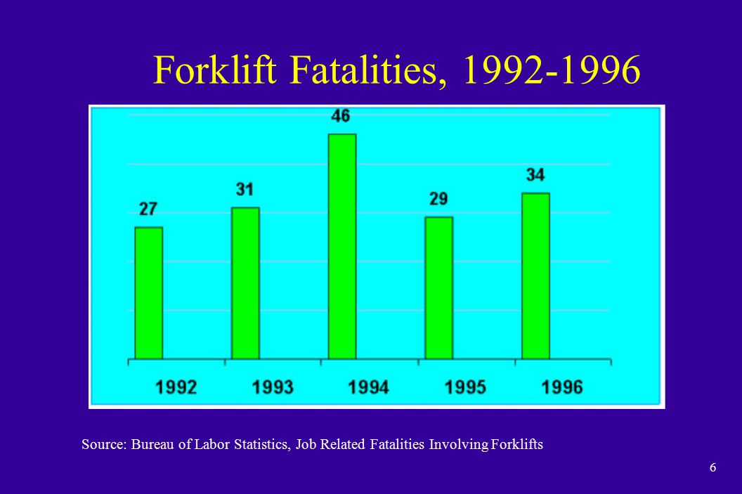 6 Forklift Fatalities, 1992-1996 Source: Bureau of Labor Statistics, Job Related Fatalities Involving Forklifts