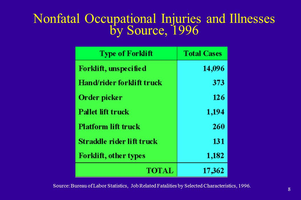 8 Source: Bureau of Labor Statistics, Job Related Fatalities by Selected Characteristics, 1996. Nonfatal Occupational Injuries and Illnesses by Source