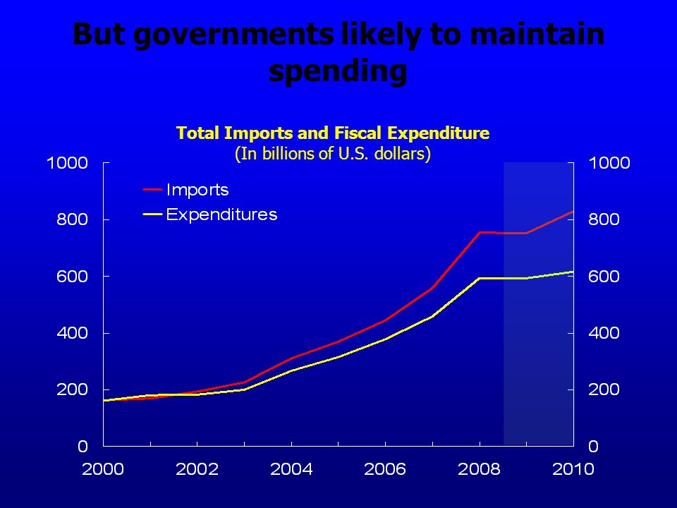 But governments likely to maintain spending Total Imports and Fiscal Expenditure (In billions of U.S.