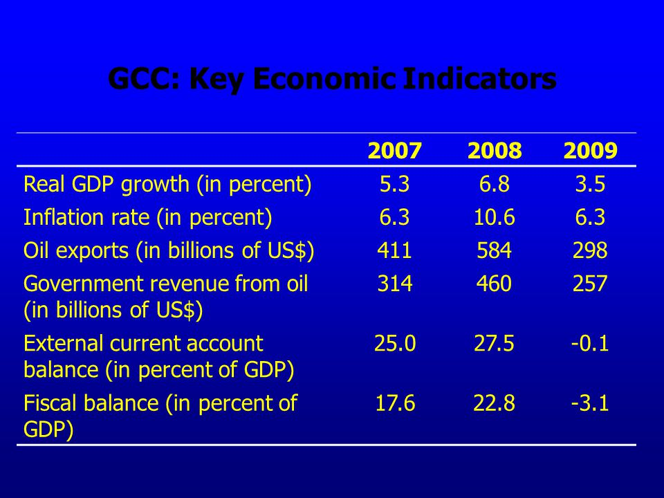 GCC: Key Economic Indicators 200720082009 Real GDP growth (in percent)5.36.83.5 Inflation rate (in percent)6.310.66.3 Oil exports (in billions of US$)411584298 Government revenue from oil (in billions of US$) 314460257 External current account balance (in percent of GDP) 25.027.5-0.1 Fiscal balance (in percent of GDP) 17.622.8-3.1