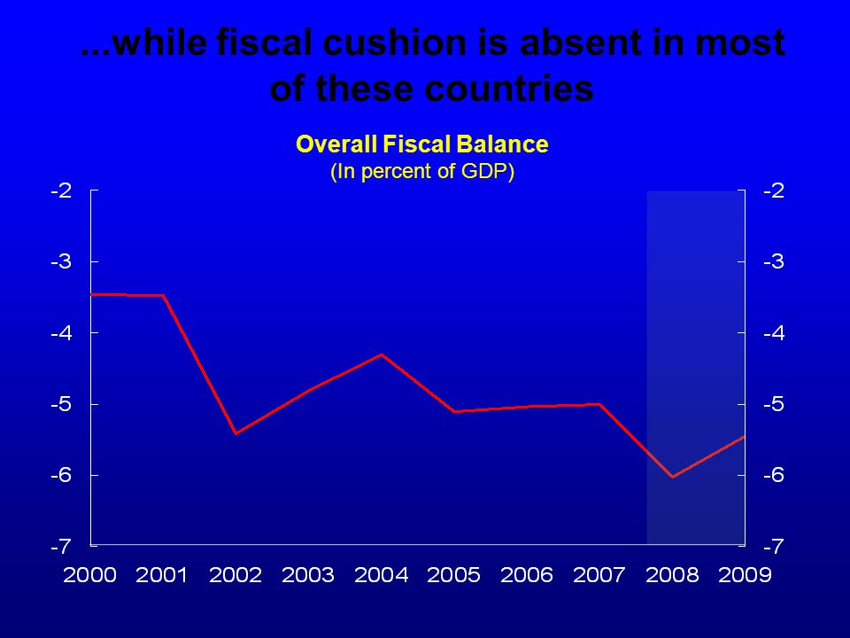 ...while fiscal cushion is absent in most of these countries Overall Fiscal Balance (In percent of GDP)