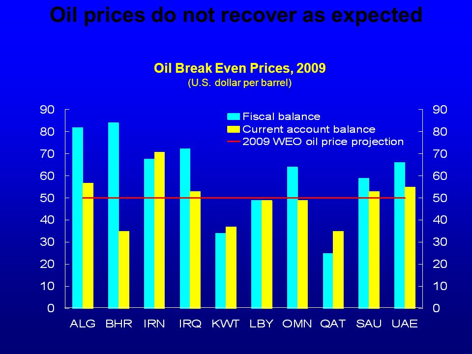 Oil prices do not recover as expected Oil Break Even Prices, 2009 (U.S. dollar per barrel)