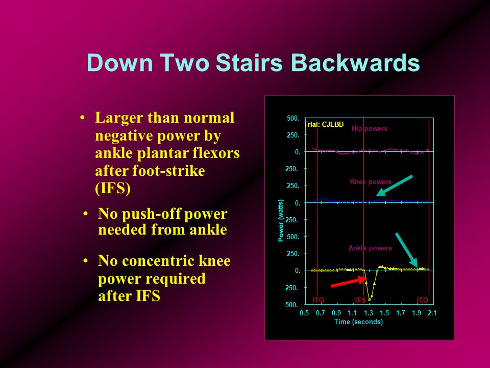 Down Two Stairs Backwards No concentric knee power required after IFS Larger than normal negative power by ankle plantar flexors after foot-strike (IFS) No push-off power needed from ankle