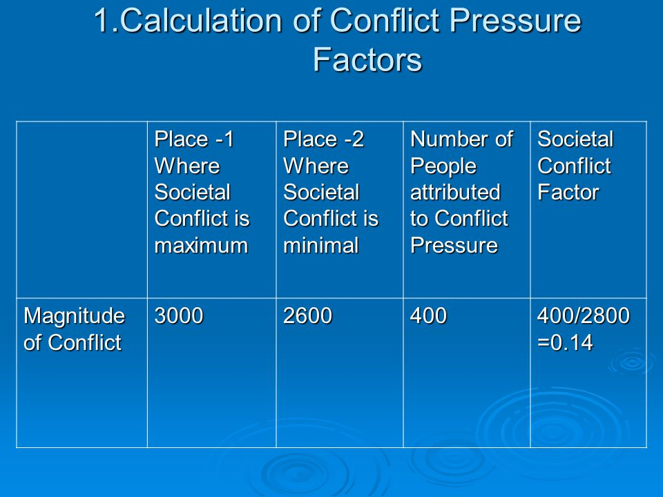 1.Calculation of Conflict Pressure Factors Place -1 Where Societal Conflict is maximum Place -2 Where Societal Conflict is minimal Number of People attributed to Conflict Pressure Societal Conflict Factor Magnitude of Conflict 3000 2600 400 400/2800 =0.14