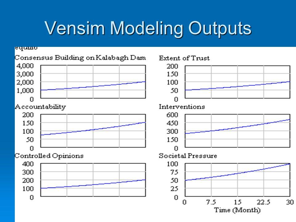 Vensim Modeling Outputs