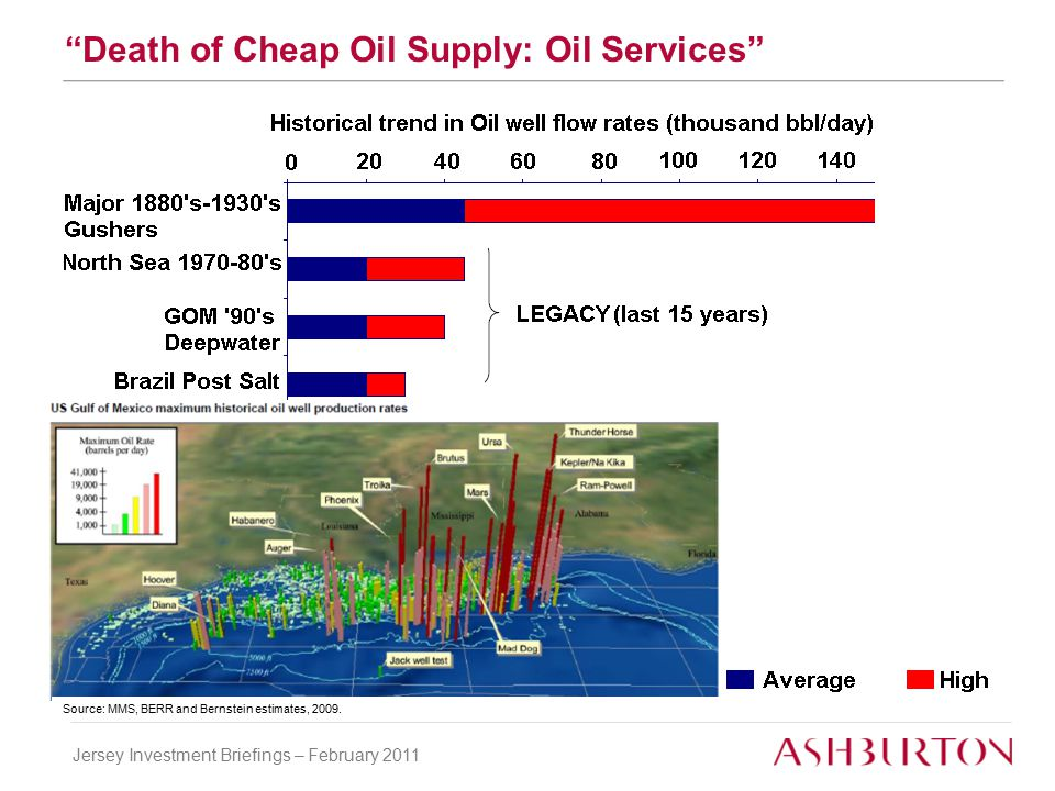 Jersey Investment Briefings – February 2011 Death of Cheap Oil Supply: Oil Services Source: MMS, BERR and Bernstein estimates, 2009.