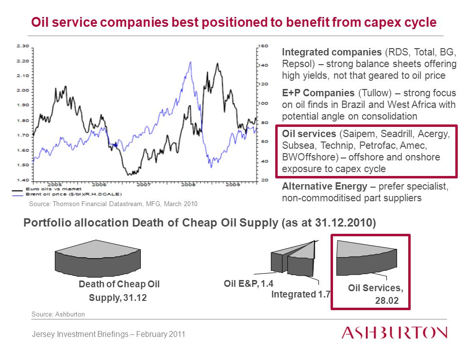 Jersey Investment Briefings – February 2011 Oil service companies best positioned to benefit from capex cycle Integrated companies (RDS, Total, BG, Repsol) – strong balance sheets offering high yields, not that geared to oil price E+P Companies (Tullow) – strong focus on oil finds in Brazil and West Africa with potential angle on consolidation Oil services (Saipem, Seadrill, Acergy, Subsea, Technip, Petrofac, Amec, BWOffshore) – offshore and onshore exposure to capex cycle Alternative Energy – prefer specialist, non-commoditised part suppliers Source: Ashburton Source: Thomson Financial Datastream, MFG, March 2010 Portfolio allocation Death of Cheap Oil Supply (as at 31.12.2010) Death of Cheap Oil Supply, 31.12 Oil E&P, 1.4 Integrated 1.7 Oil Services, 28.02