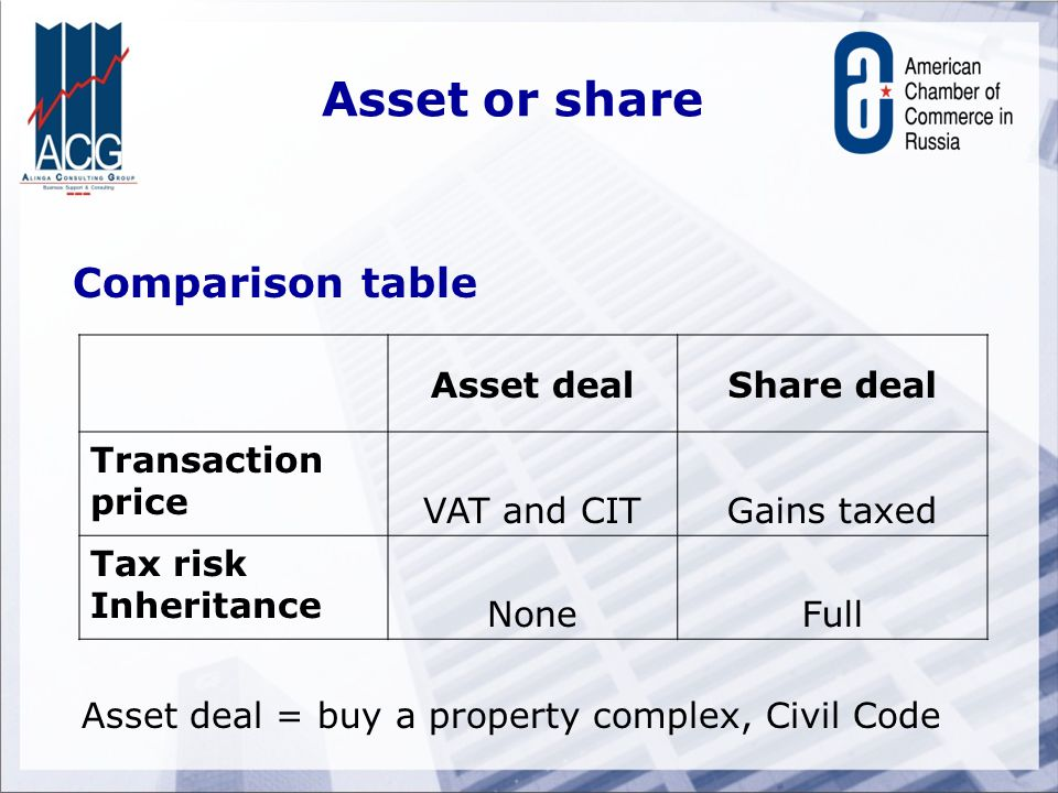 Asset or share Comparison table Asset dealShare deal Transaction price VAT and CITGains taxed Tax risk Inheritance NoneFull Asset deal = buy a propert