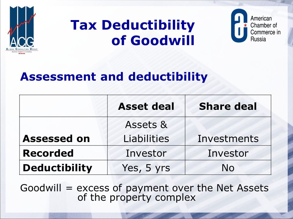 Tax Deductibility of Goodwill Assessment and deductibility Asset dealShare deal Assessed on Assets & Liabilities Investments RecordedInvestor DeductibilityYes, 5 yrsNo Goodwill = excess of payment over the Net Assets of the property complex
