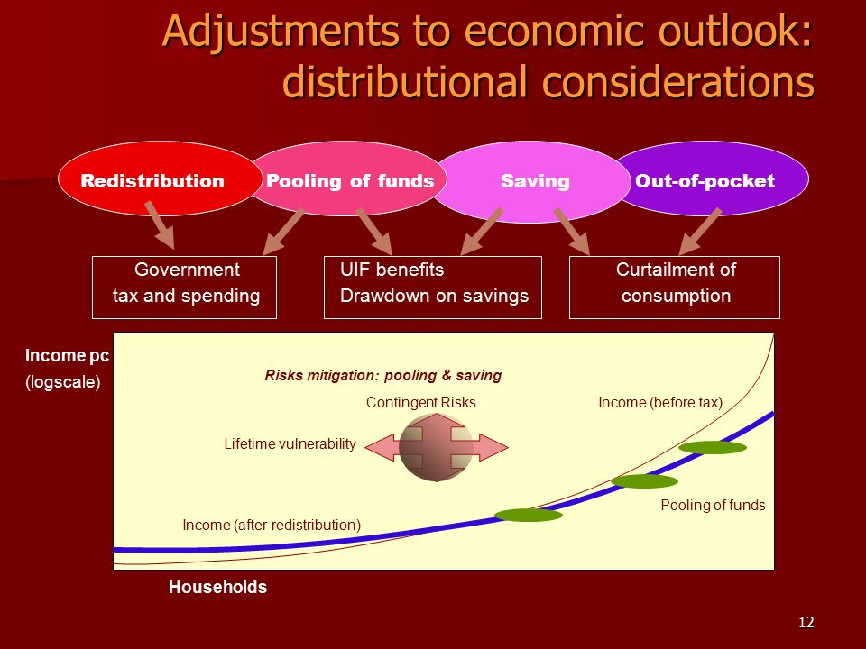 12 Adjustments to economic outlook: distributional considerations Redistribution Pooling of funds Saving Out-of-pocket GovernmentUIF benefits Curtailment of tax and spendingDrawdown on savings consumption Income pc (logscale) Households Income (before tax) Income (after redistribution) Pooling of funds Contingent Risks Lifetime vulnerability Risks mitigation: pooling & saving