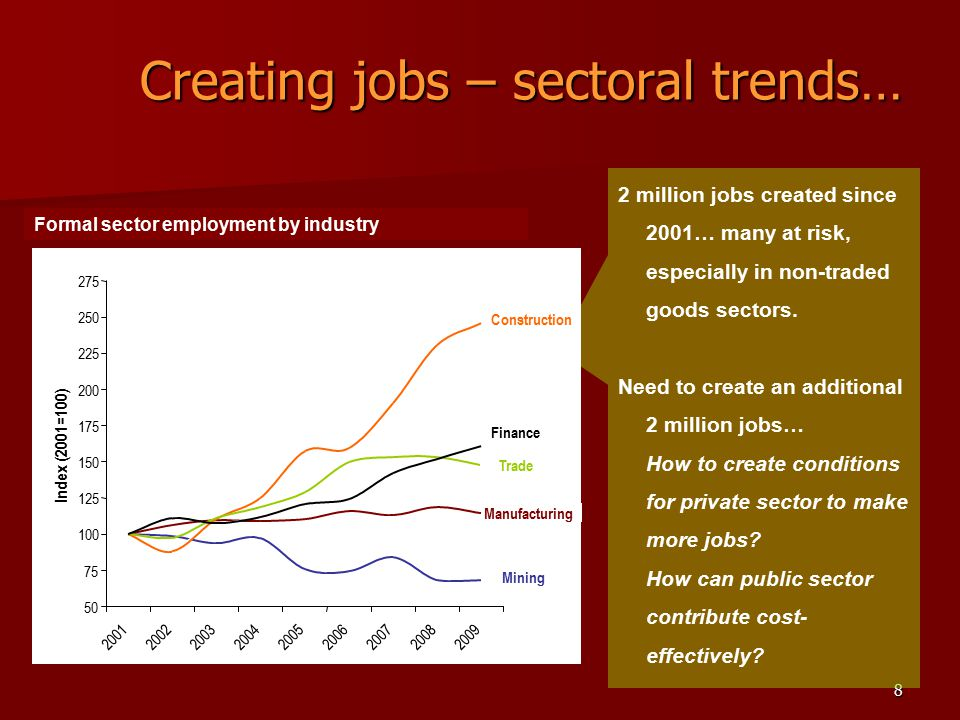 8 Creating jobs – sectoral trends… Formal sector employment by industry 2 million jobs created since 2001… many at risk, especially in non-traded goods sectors.