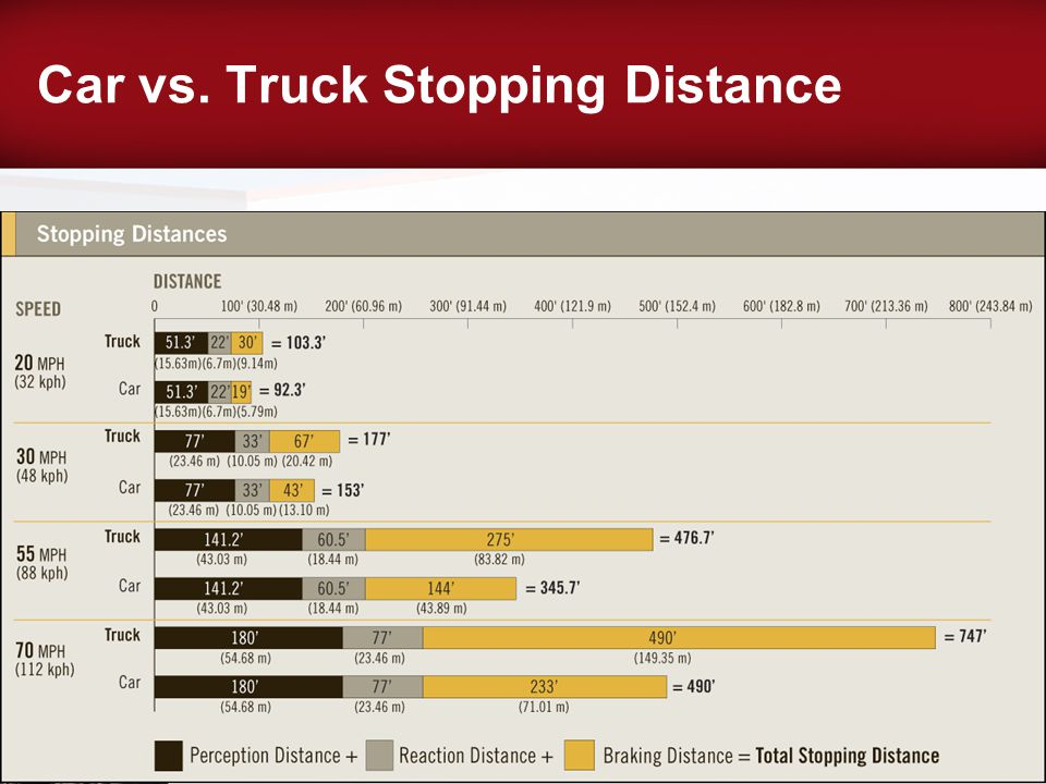 Car vs. Truck Stopping Distance