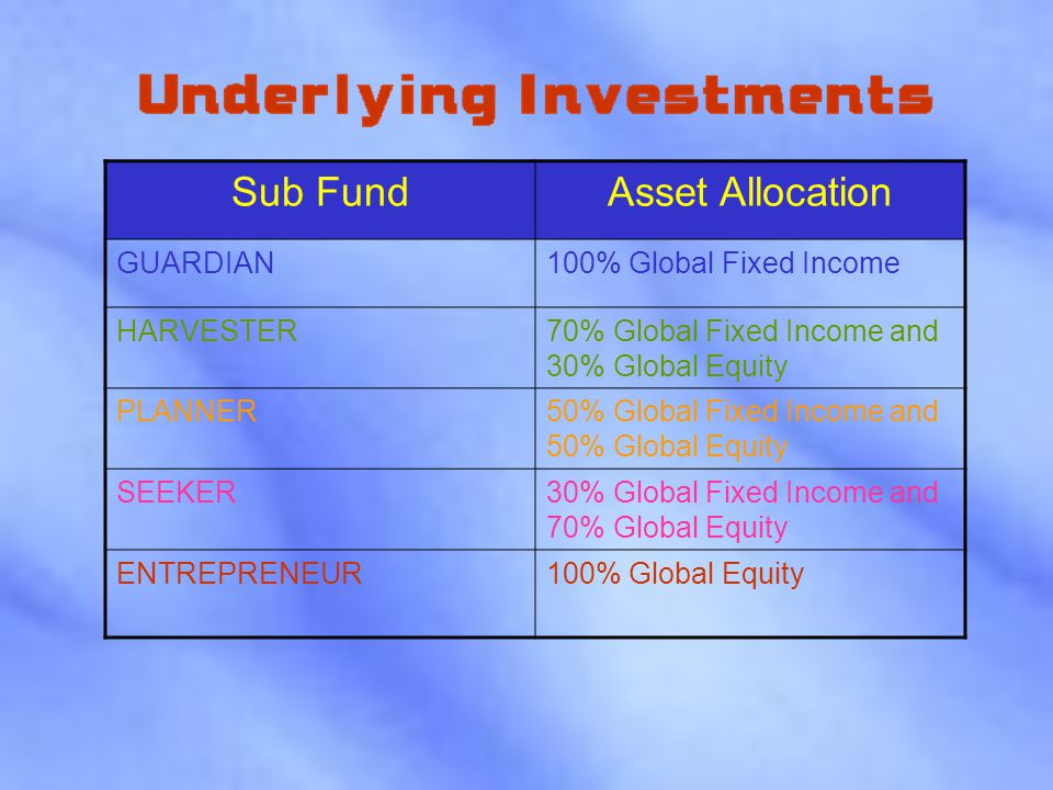 Sub FundAsset Allocation GUARDIAN100% Global Fixed Income HARVESTER70% Global Fixed Income and 30% Global Equity PLANNER50% Global Fixed Income and 50% Global Equity SEEKER30% Global Fixed Income and 70% Global Equity ENTREPRENEUR100% Global Equity