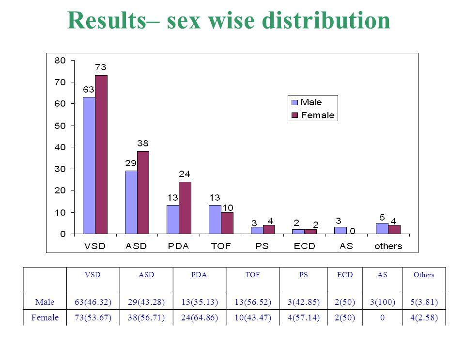 Results– sex wise distribution VSDASDPDATOFPSECDASOthers Male63(46.32)29(43.28)13(35.13)13(56.52)3(42.85)2(50)3(100)5(3.81) Female73(53.67)38(56.71)24