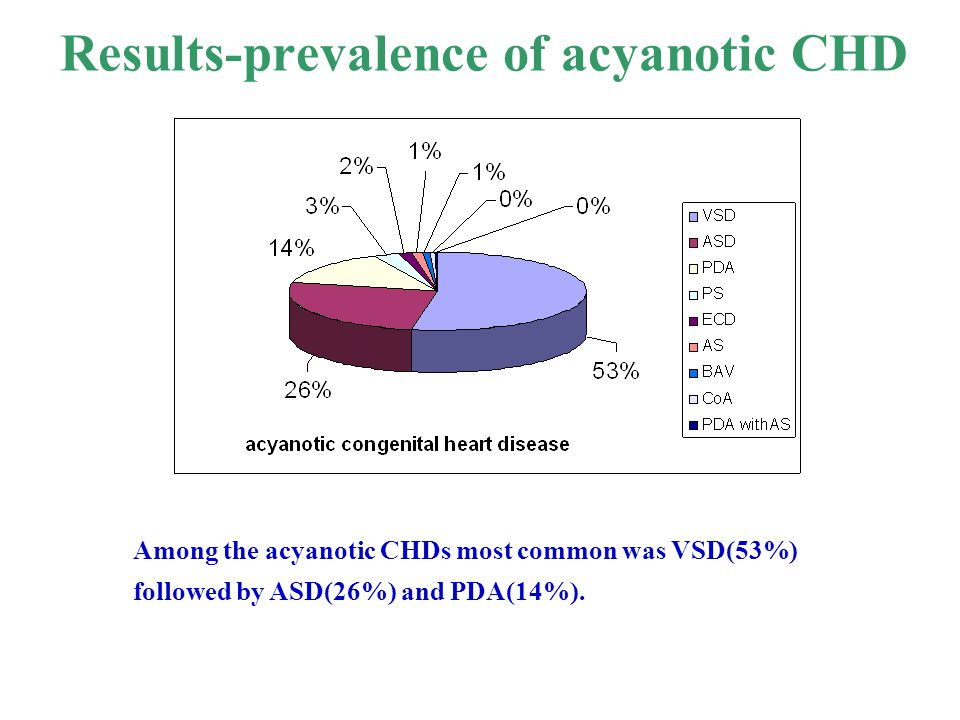 Results-prevalence of acyanotic CHD Among the acyanotic CHDs most common was VSD(53%) followed by ASD(26%) and PDA(14%).