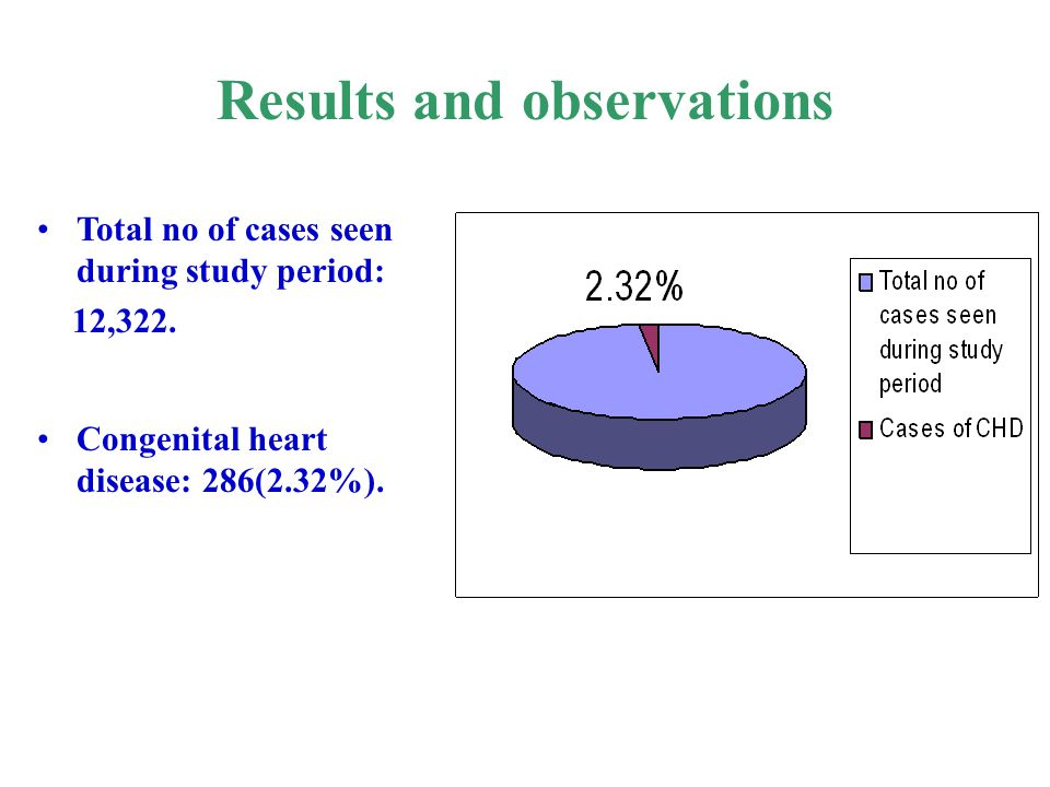 Results and observations Total no of cases seen during study period: 12,322. Congenital heart disease: 286(2.32%).