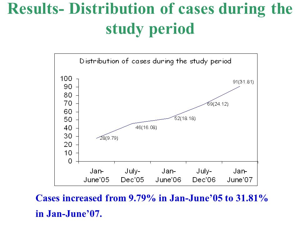 Results- Distribution of cases during the study period Cases increased from 9.79% in Jan-June'05 to 31.81% in Jan-June'07.