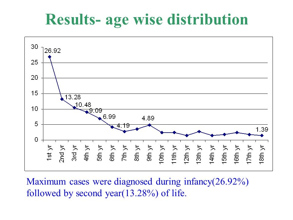 Results- age wise distribution Maximum cases were diagnosed during infancy(26.92%) followed by second year(13.28%) of life.