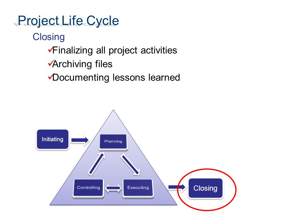 Project Life Cycle Closing Finalizing all project activities Archiving files Documenting lessons learned