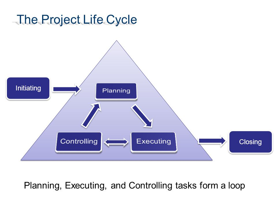 The Project Life Cycle Planning, Executing, and Controlling tasks form a loop Initiating Closing