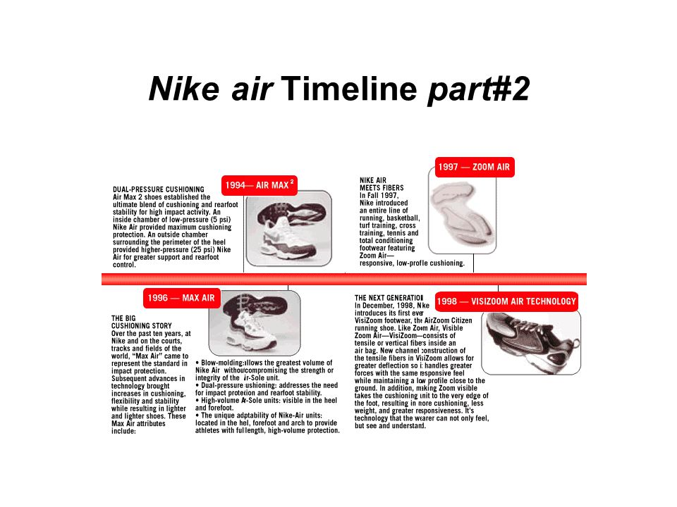 Nike-air Timeline part#1
