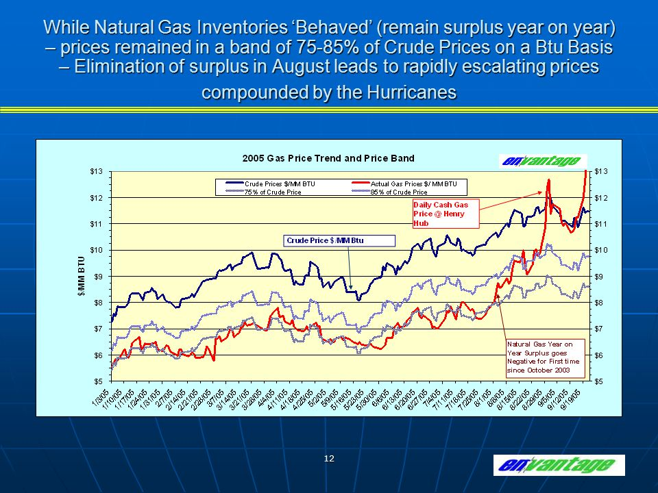 12 While Natural Gas Inventories 'Behaved' (remain surplus year on year) – prices remained in a band of 75-85% of Crude Prices on a Btu Basis – Elimin