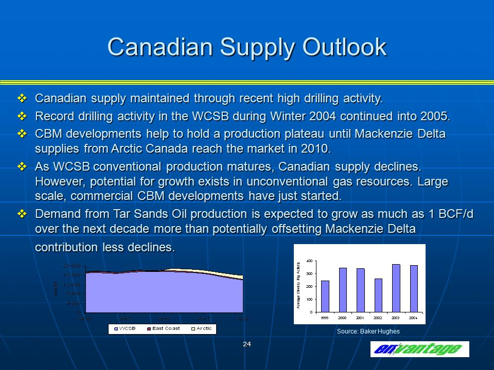24 Canadian Supply Outlook  Canadian supply maintained through recent high drilling activity.  Record drilling activity in the WCSB during Winter 20