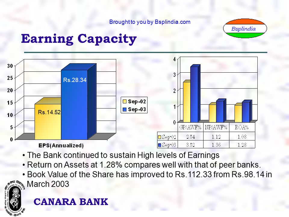 14 CANARA BANK Brought to you by Bsplindia.com Earning Capacity The Bank continued to sustain High levels of Earnings Return on Assets at 1.28% compares well with that of peer banks.