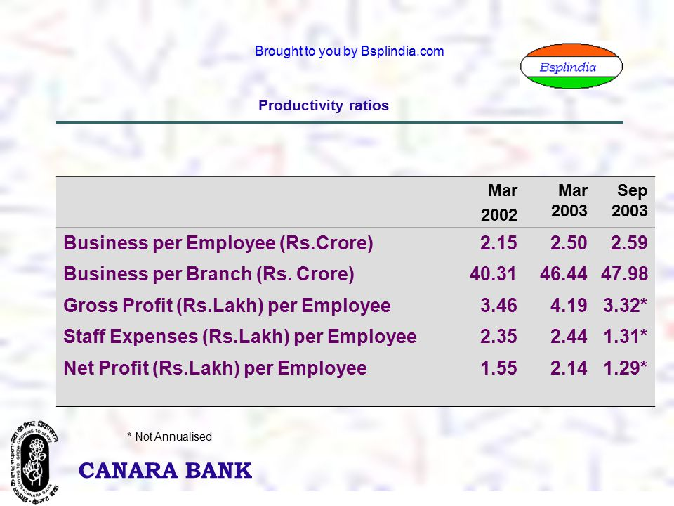 20 CANARA BANK Brought to you by Bsplindia.com Productivity ratios Mar 2002 Mar 2003 Sep 2003 Business per Employee (Rs.Crore)2.152.502.59 Business per Branch (Rs.