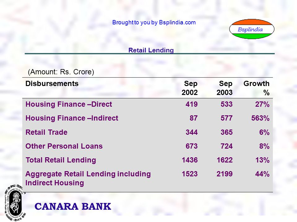 22 CANARA BANK Brought to you by Bsplindia.com Retail Lending DisbursementsSep 2002 Sep 2003 Growth % Housing Finance –Direct41953327% Housing Finance –Indirect87577563% Retail Trade3443656% Other Personal Loans6737248% Total Retail Lending1436162213% Aggregate Retail Lending including Indirect Housing 1523219944% (Amount: Rs.