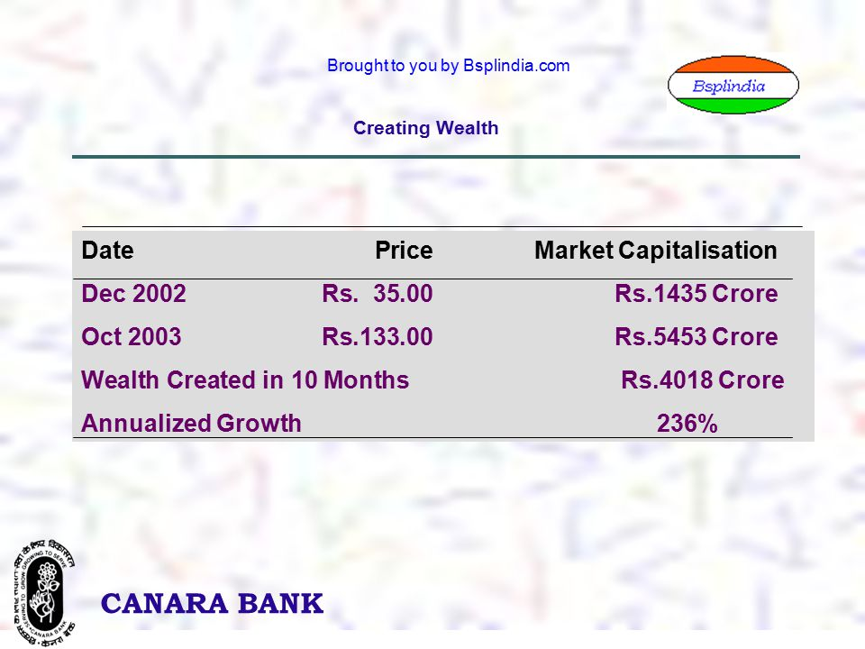 4 CANARA BANK Brought to you by Bsplindia.com Creating Wealth Date PriceMarket Capitalisation Dec 2002Rs.