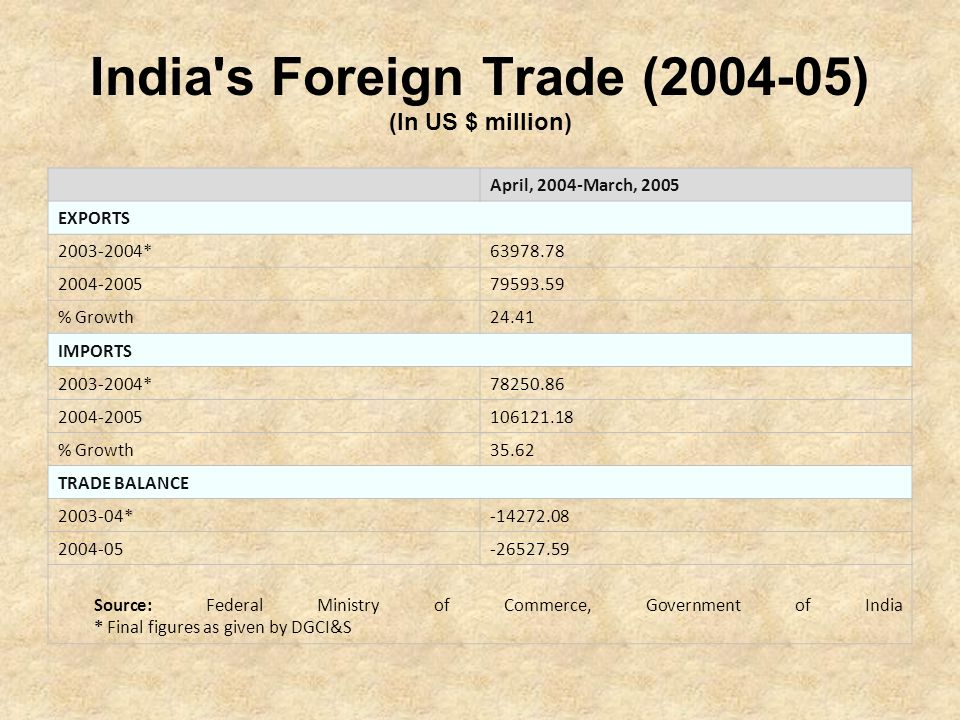 India's Foreign Trade (2004-05) (In US $ million) April, 2004-March, 2005 EXPORTS 2003-2004*63978.78 2004-200579593.59 % Growth24.41 IMPORTS 2003-2004
