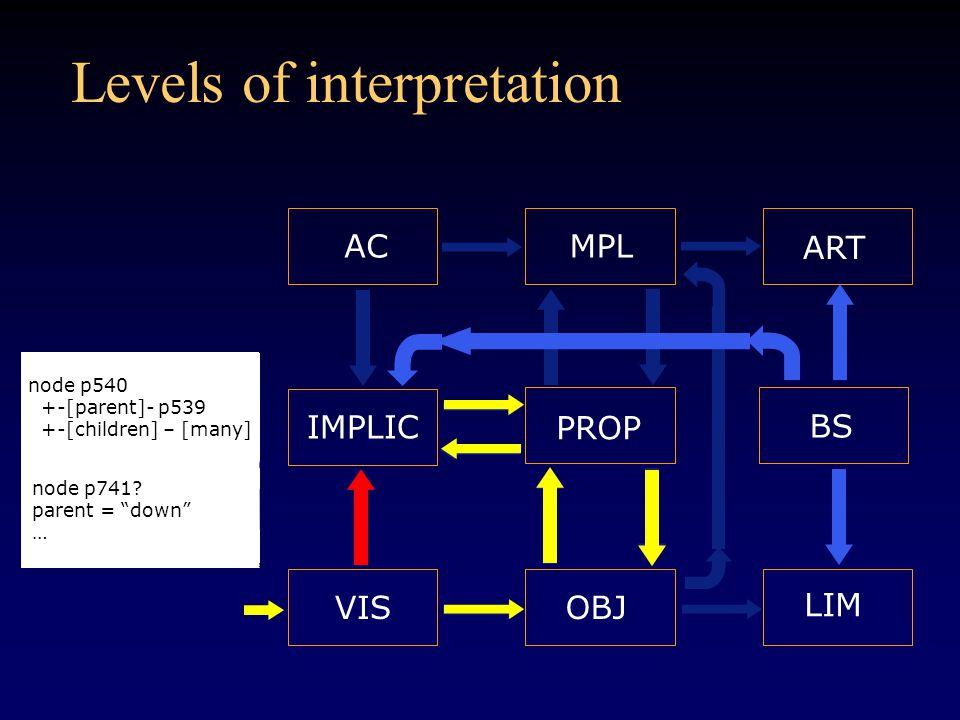 Levels of interpretation OBJVIS LIM IMPLIC PROP ACMPL ART node p540 +-[parent]- p539 +-[children] – [many] node p741.