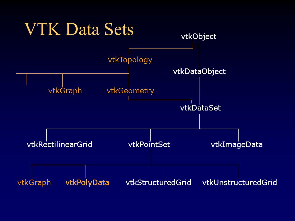 VTK Data Sets vtkObject vtkDataSet vtkRectilinearGridvtkPointSetvtkImageData vtkPolyDatavtkStructuredGridvtkUnstructuredGrid vtkDataObject vtkTopology vtkGeometryvtkGraph vtkPolyData vtkGraph vtkDataObject