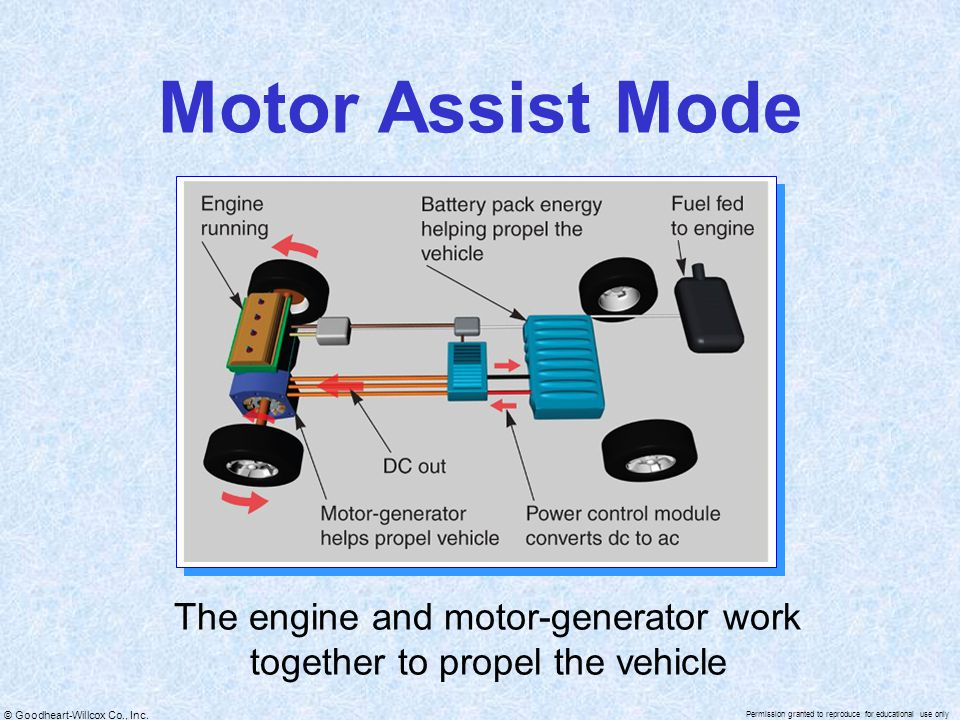 © Goodheart-Willcox Co., Inc. Permission granted to reproduce for educational use only Motor Assist Mode The engine and motor-generator work together